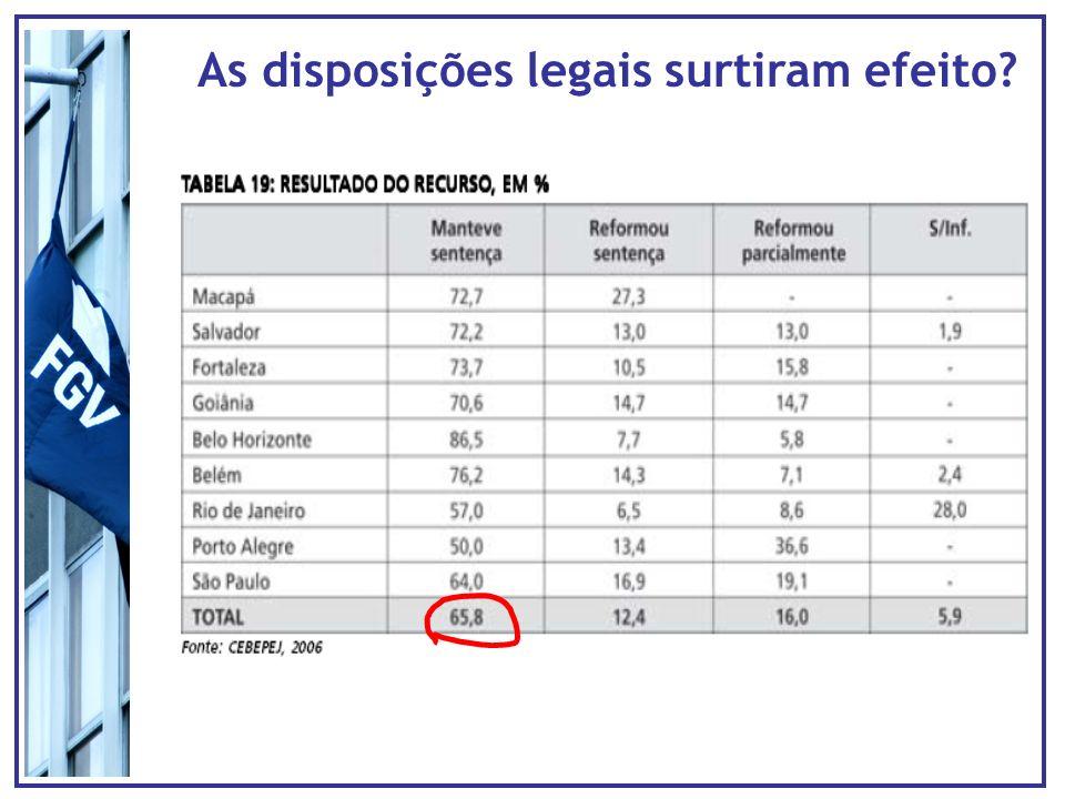 As disposições legais surtiram efeito