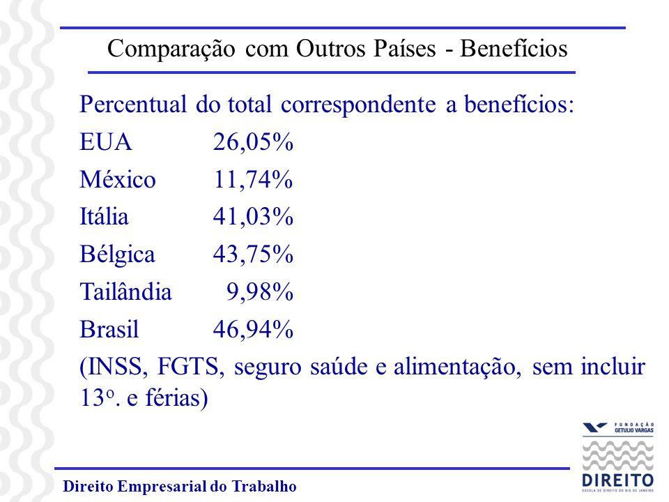 Comparação com Outros Países - Benefícios