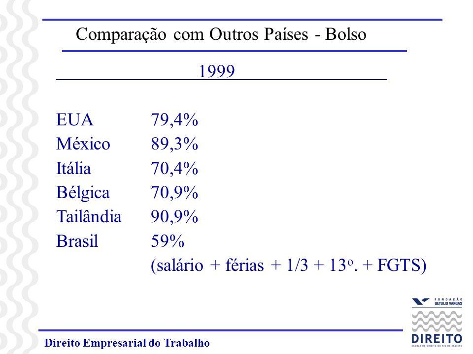 Comparação com Outros Países - Bolso