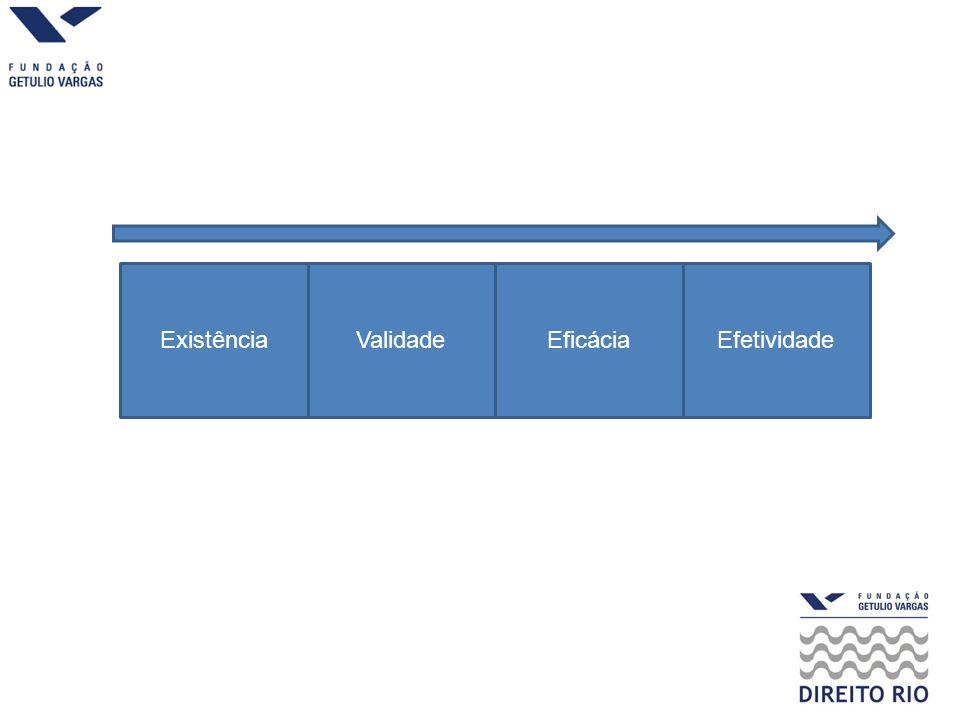 Existência Validade Eficácia Efetividade