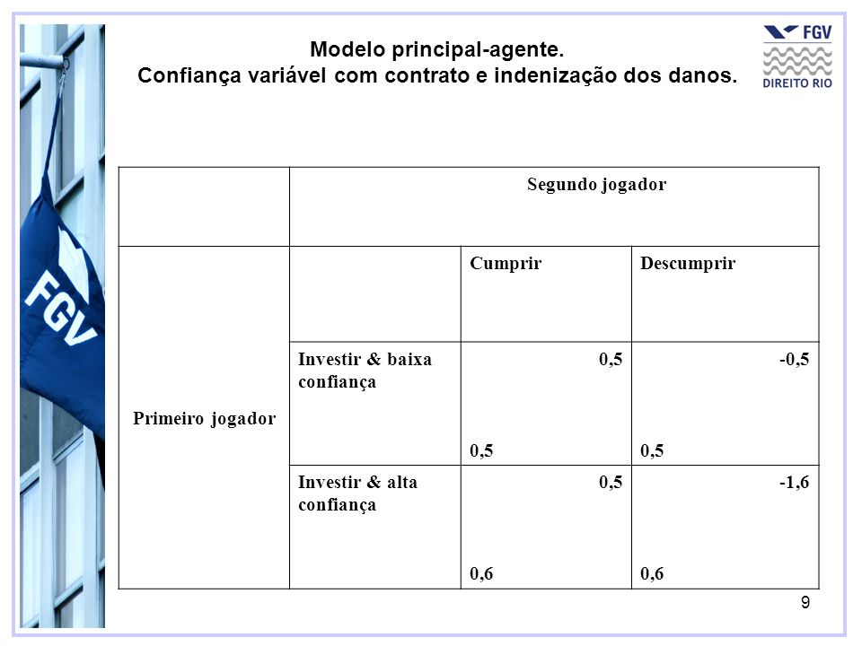 Modelo principal-agente