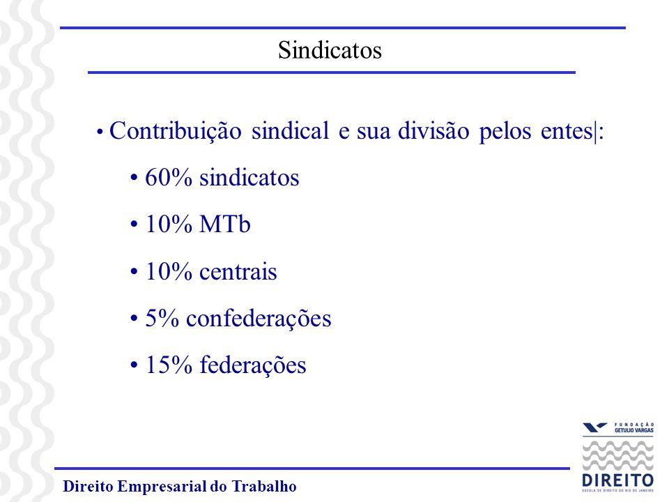 Sindicatos 60% sindicatos 10% MTb 10% centrais 5% confederações