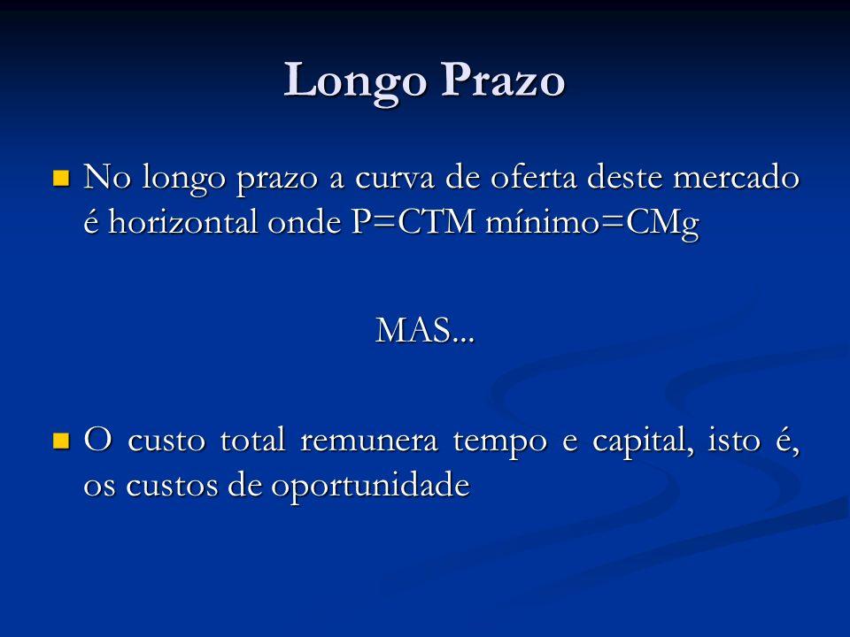 Longo Prazo No longo prazo a curva de oferta deste mercado é horizontal onde P=CTM mínimo=CMg. MAS...