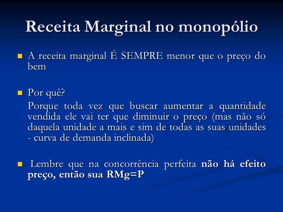 Receita Marginal no monopólio