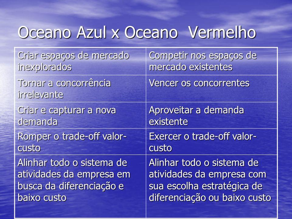 Oceano Azul x Oceano Vermelho