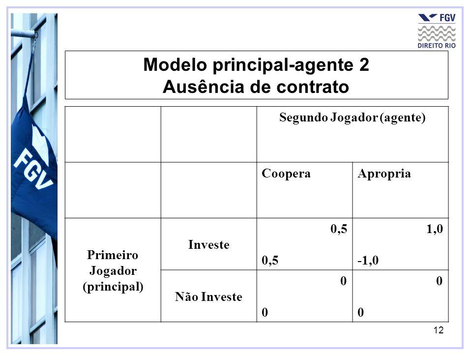 Modelo principal-agente 2 Ausência de contrato