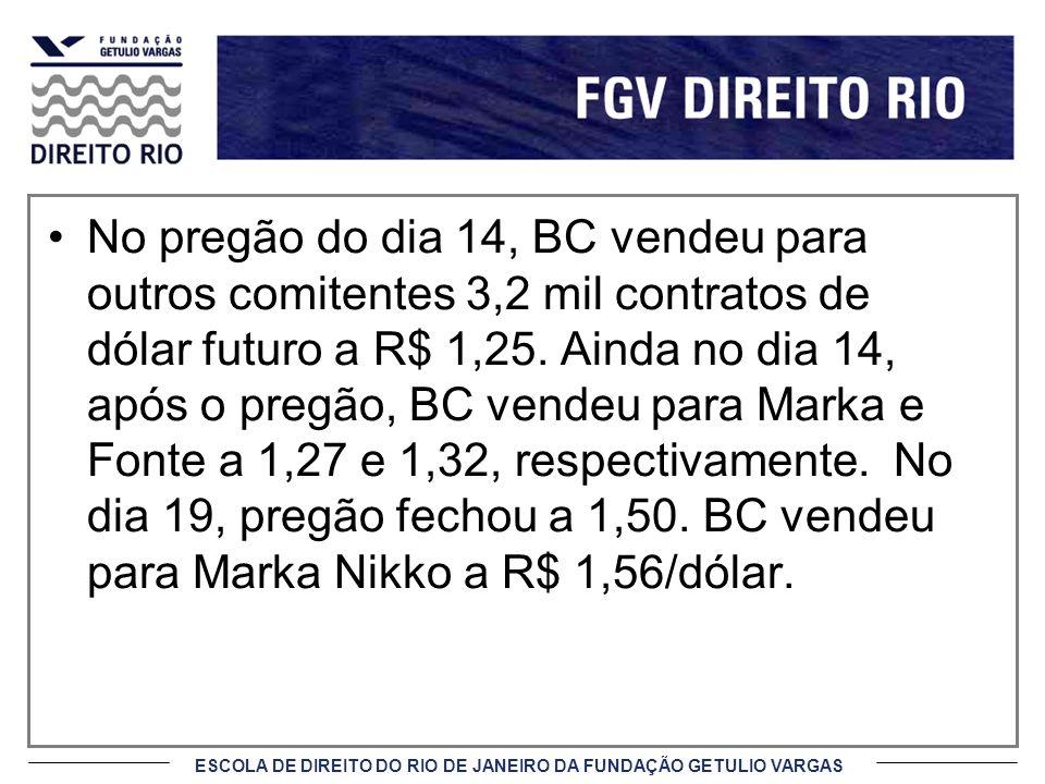 No pregão do dia 14, BC vendeu para outros comitentes 3,2 mil contratos de dólar futuro a R$ 1,25.