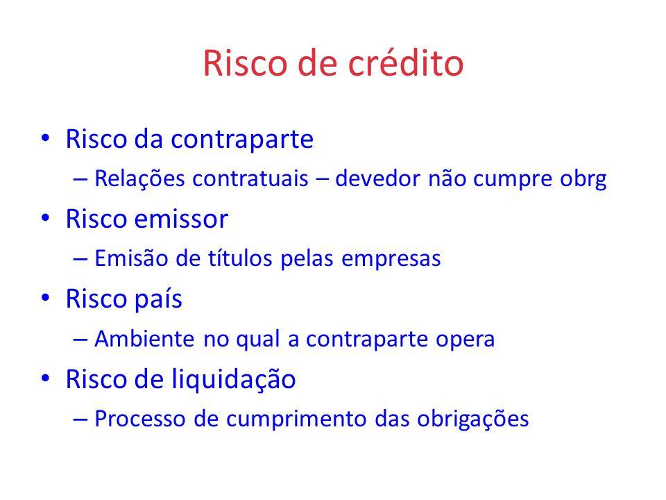 Risco de crédito Risco da contraparte Risco emissor Risco país
