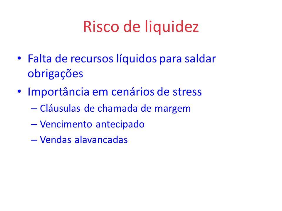 Risco de liquidez Falta de recursos líquidos para saldar obrigações