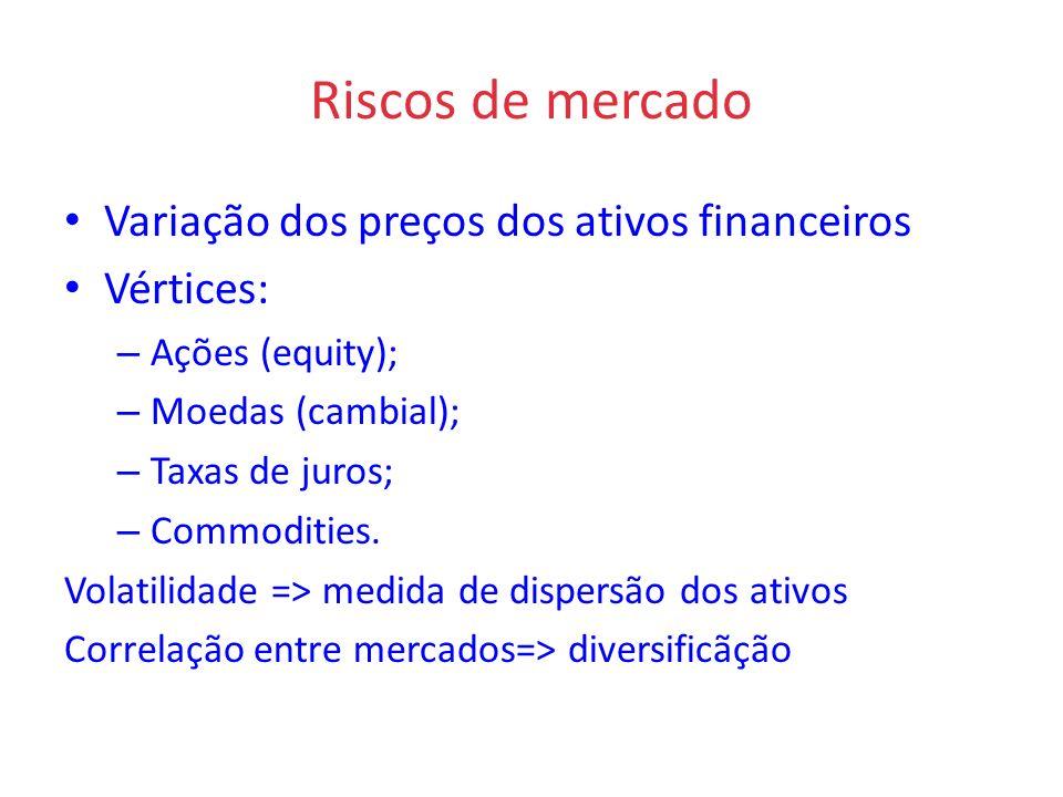 Riscos de mercado Variação dos preços dos ativos financeiros Vértices: