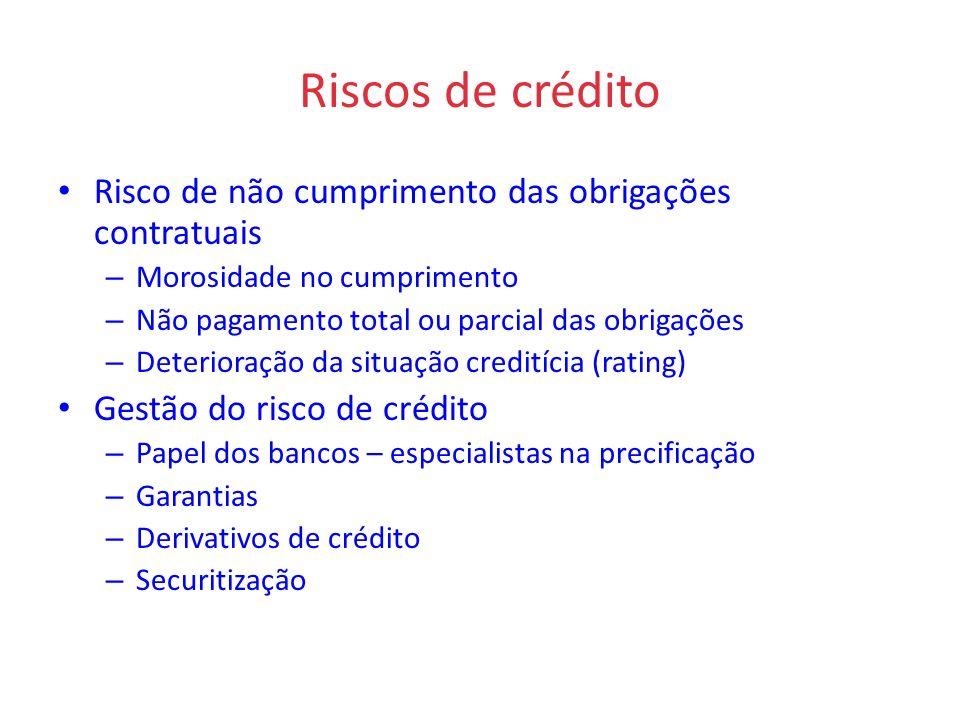 Riscos de crédito Risco de não cumprimento das obrigações contratuais