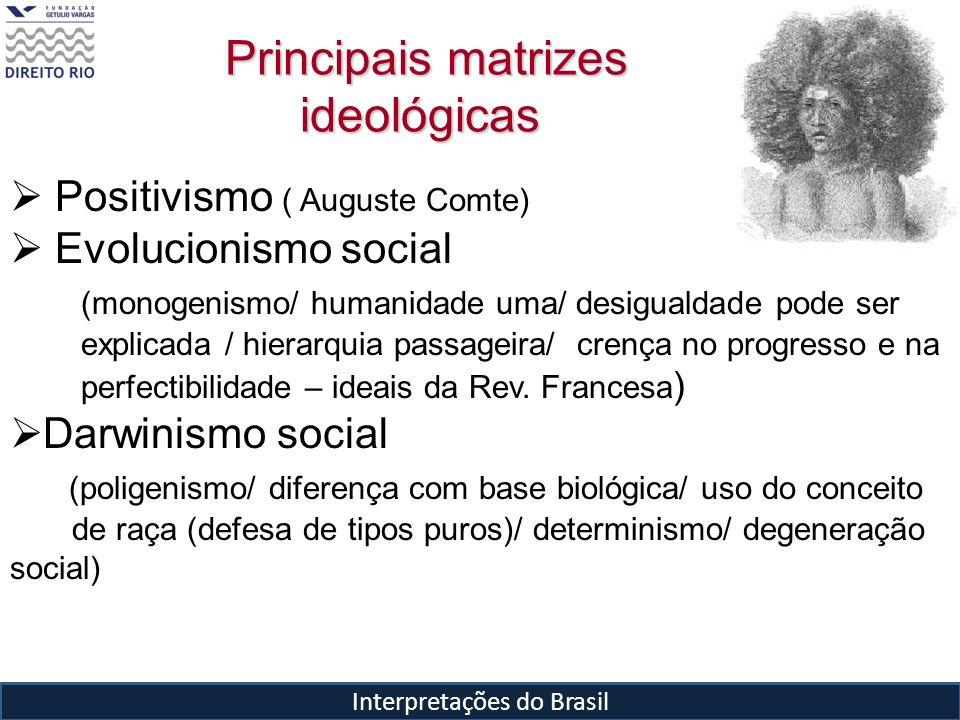 Principais matrizes ideológicas