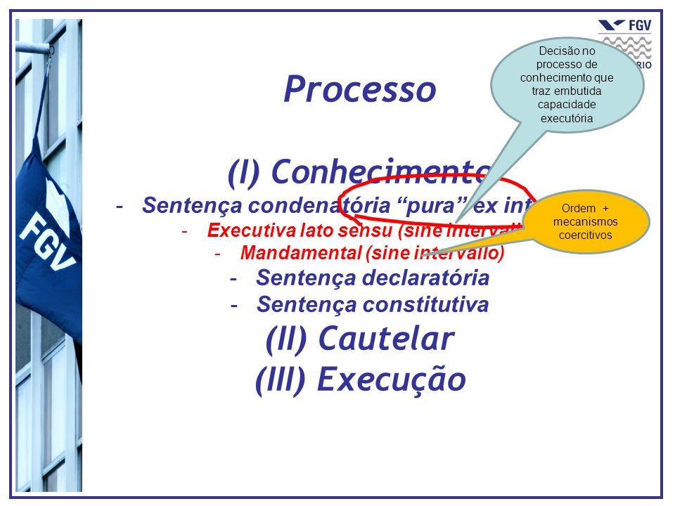 Processo (I) Conhecimento (II) Cautelar (III) Execução