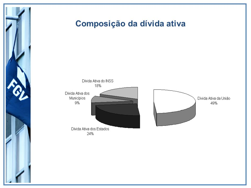 Composição da dívida ativa