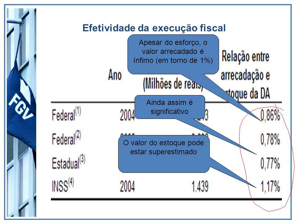 Efetividade da execução fiscal