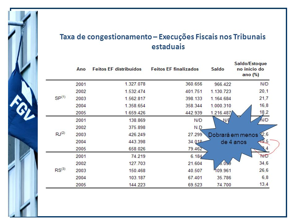Taxa de congestionamento – Execuções Fiscais nos Tribunais estaduais