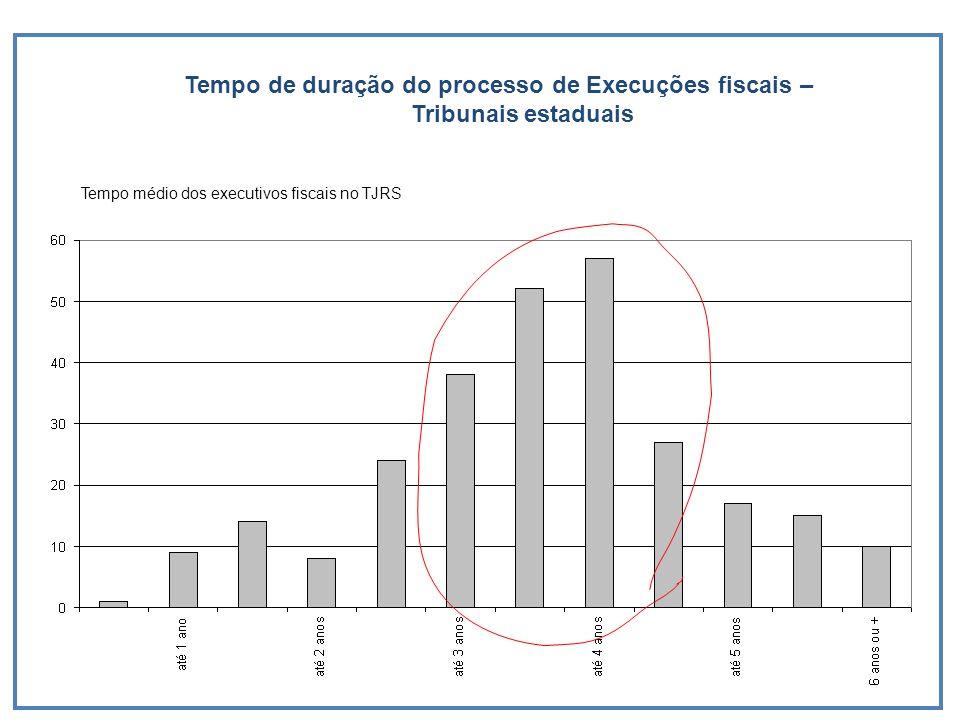 Tempo de duração do processo de Execuções fiscais – Tribunais estaduais