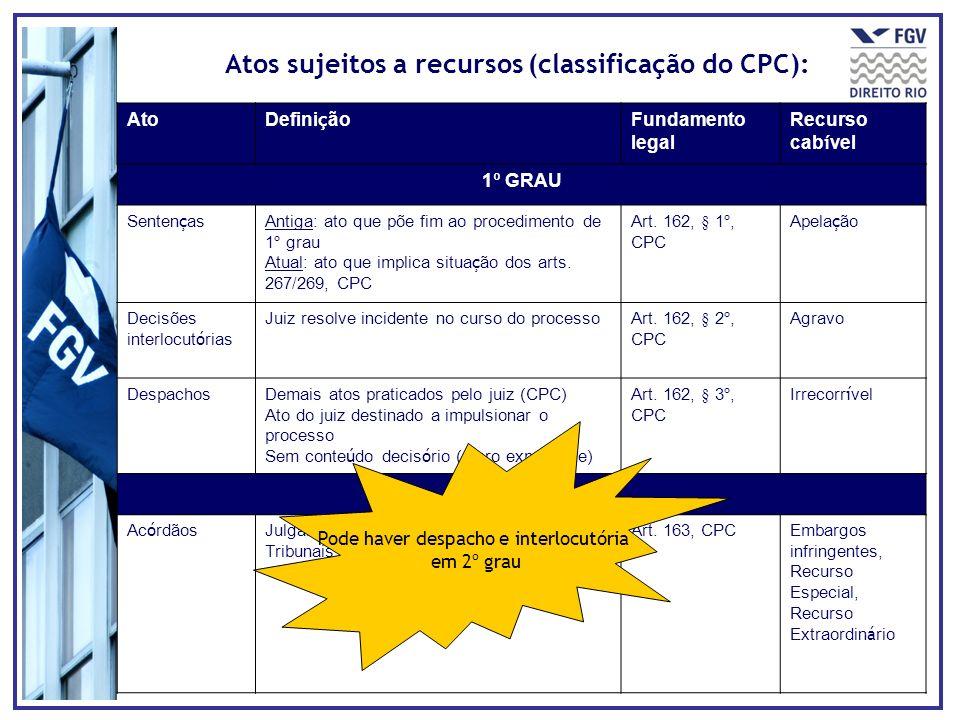 Atos sujeitos a recursos (classificação do CPC):