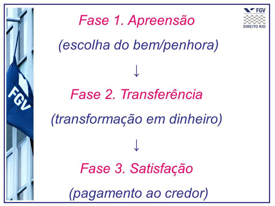 (escolha do bem/penhora) ↓ Fase 2. Transferência