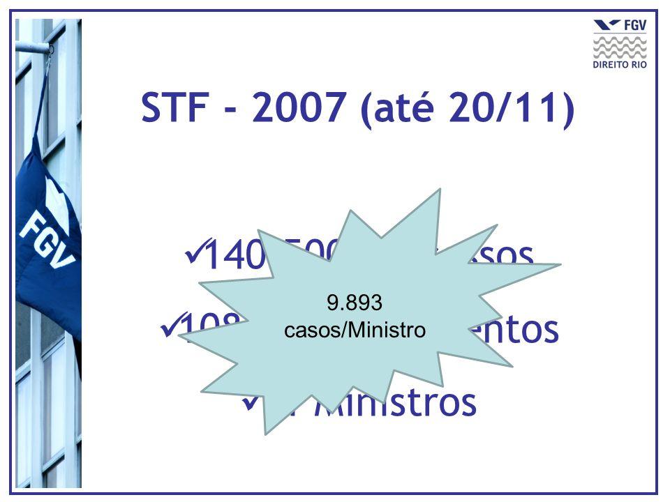 STF - 2007 (até 20/11) 140.500 processos 108.827 julgamentos