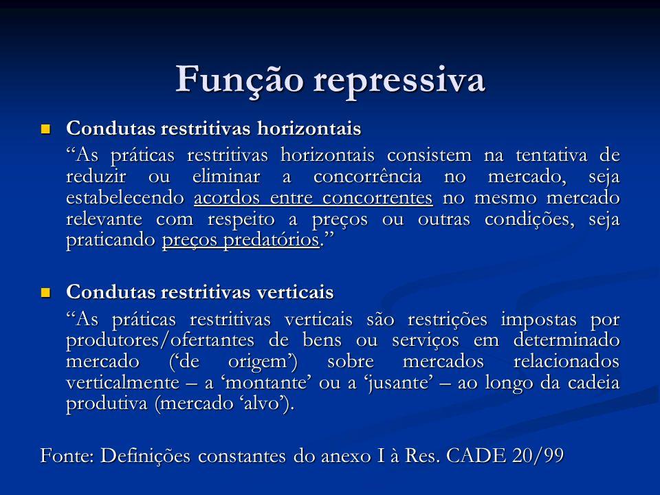 Função repressiva Condutas restritivas horizontais