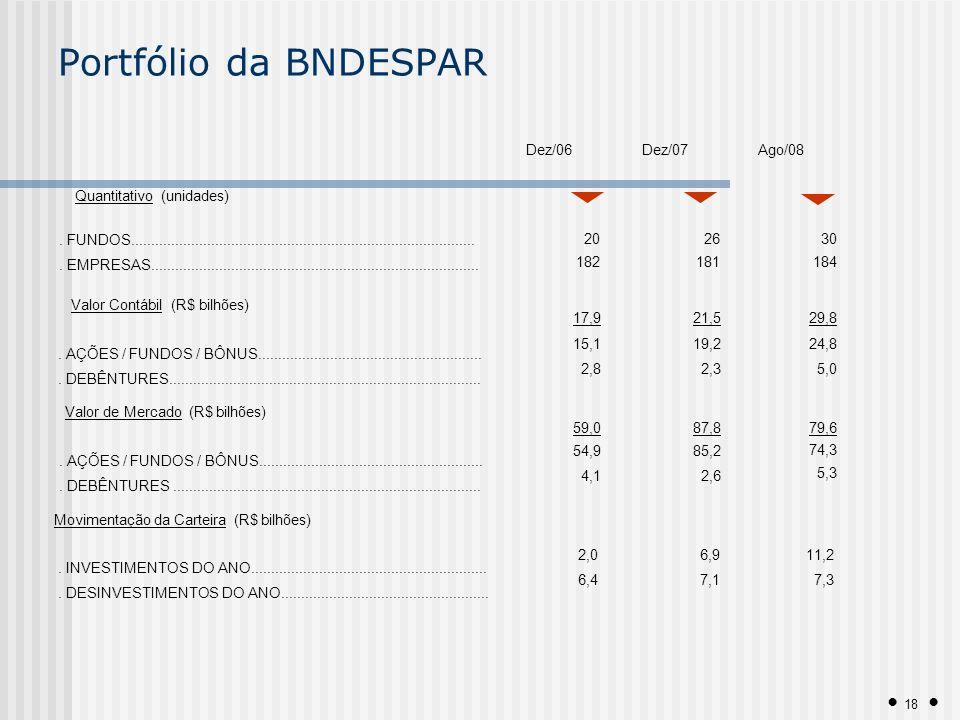 Portfólio da BNDESPAR Dez/06 Dez/07 Ago/08 Quantitativo (unidades)