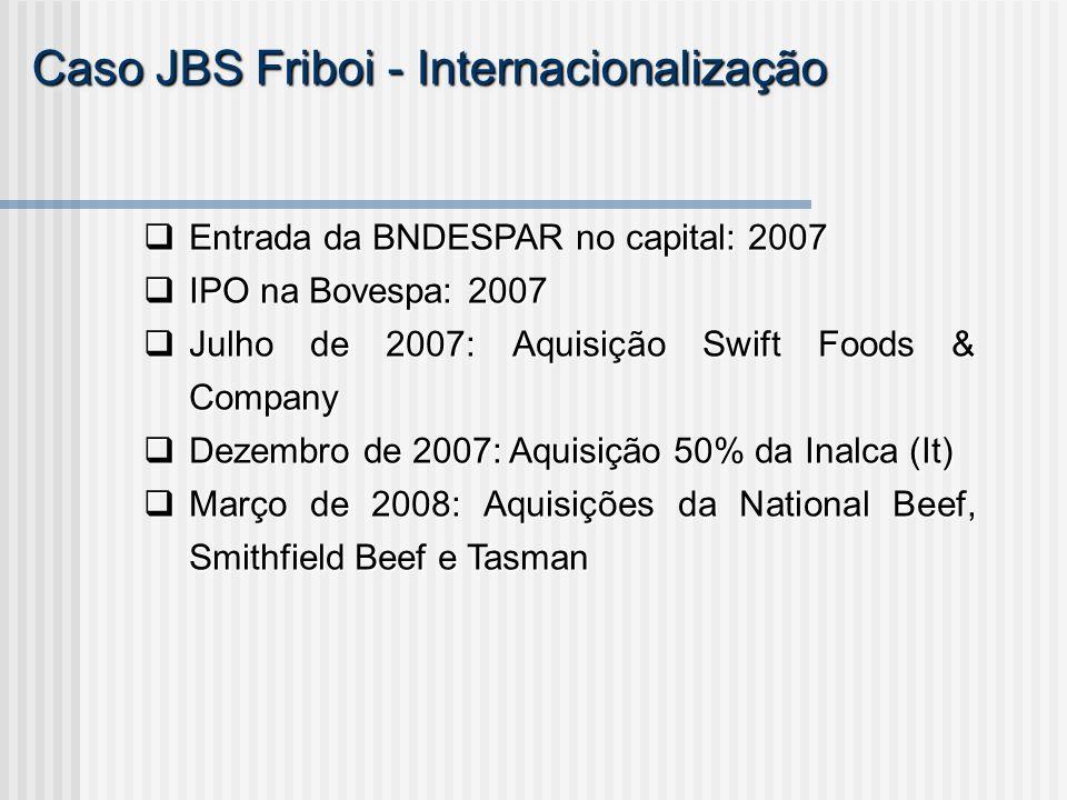 Caso JBS Friboi - Internacionalização