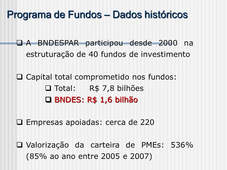 Programa de Fundos – Dados históricos