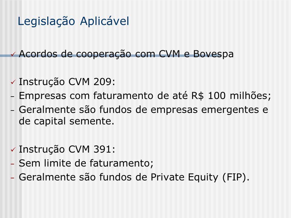 Legislação Aplicável Acordos de cooperação com CVM e Bovespa