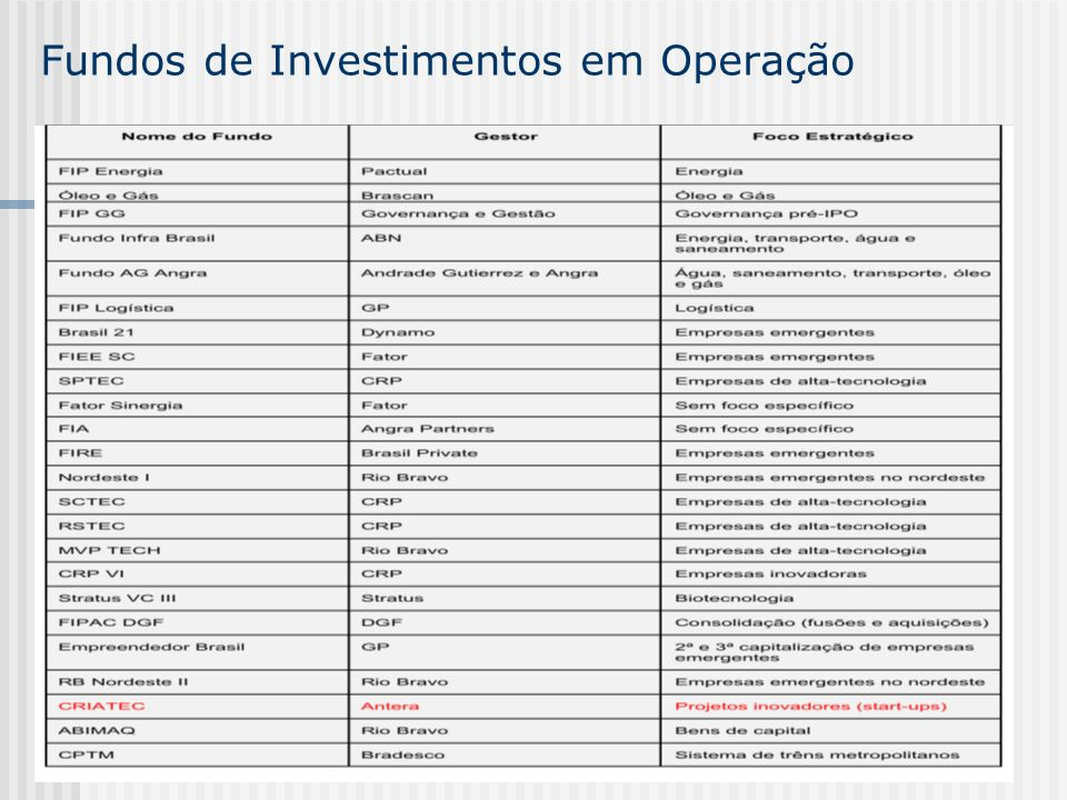 Fundos de Investimentos em Operação