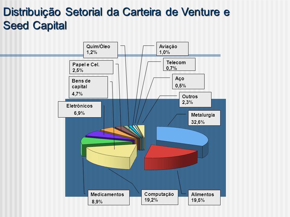 Distribuição Setorial da Carteira de Venture e Seed Capital