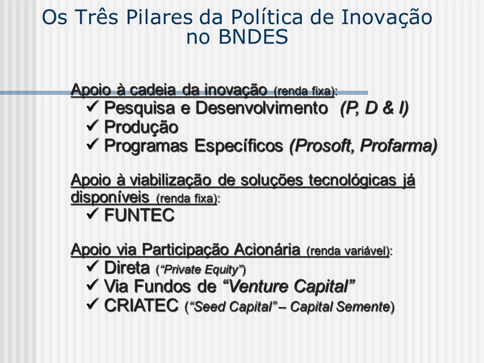 Os Três Pilares da Política de Inovação no BNDES