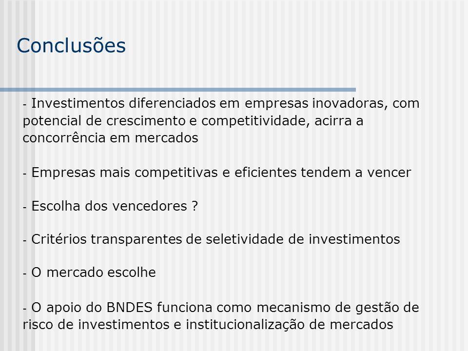 Conclusões Investimentos diferenciados em empresas inovadoras, com potencial de crescimento e competitividade, acirra a concorrência em mercados.