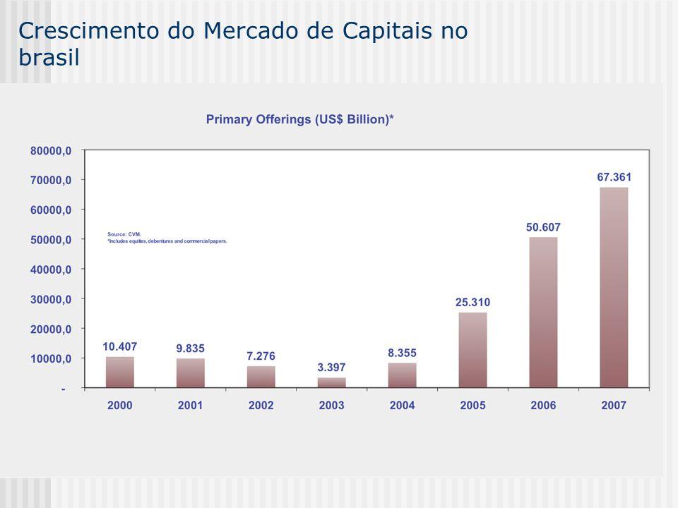 Crescimento do Mercado de Capitais no brasil