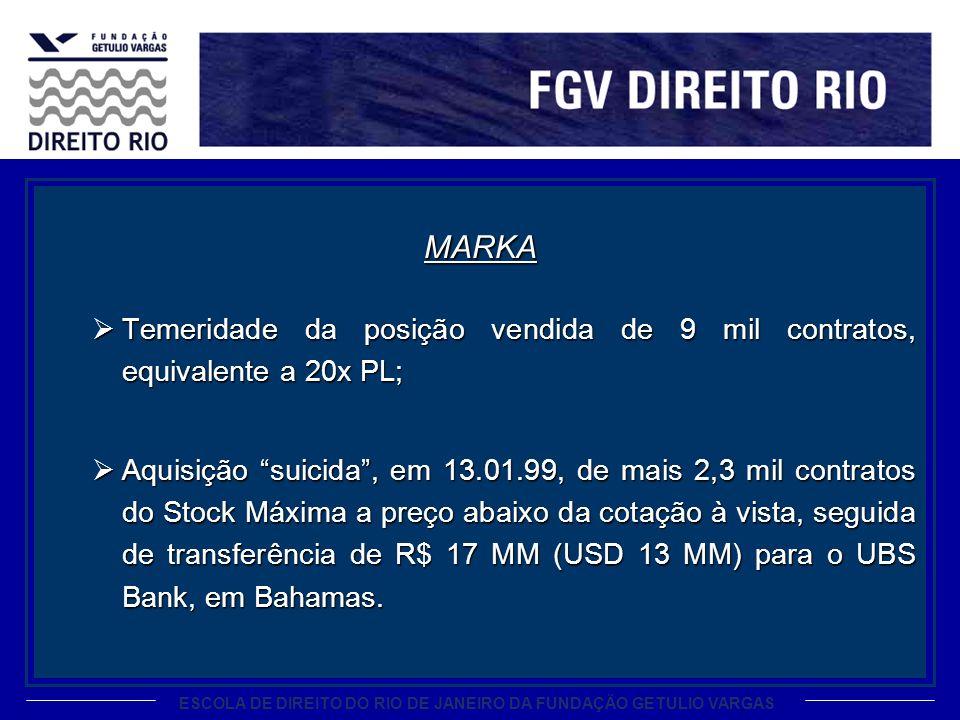 MARKA Temeridade da posição vendida de 9 mil contratos, equivalente a 20x PL;