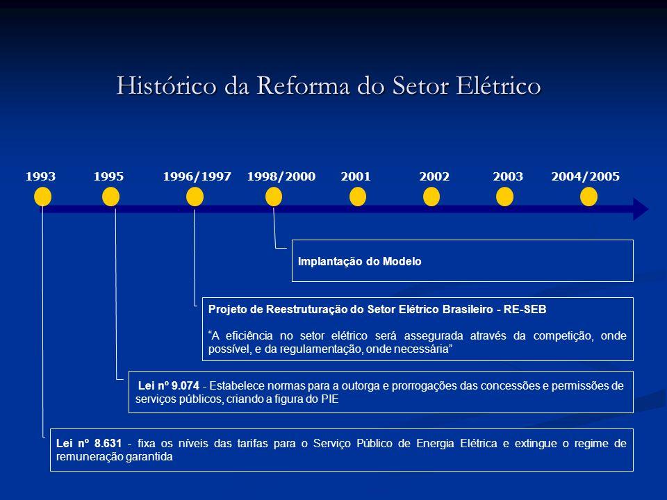 Histórico da Reforma do Setor Elétrico