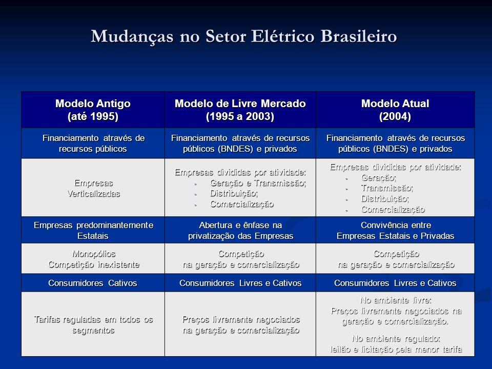 Mudanças no Setor Elétrico Brasileiro