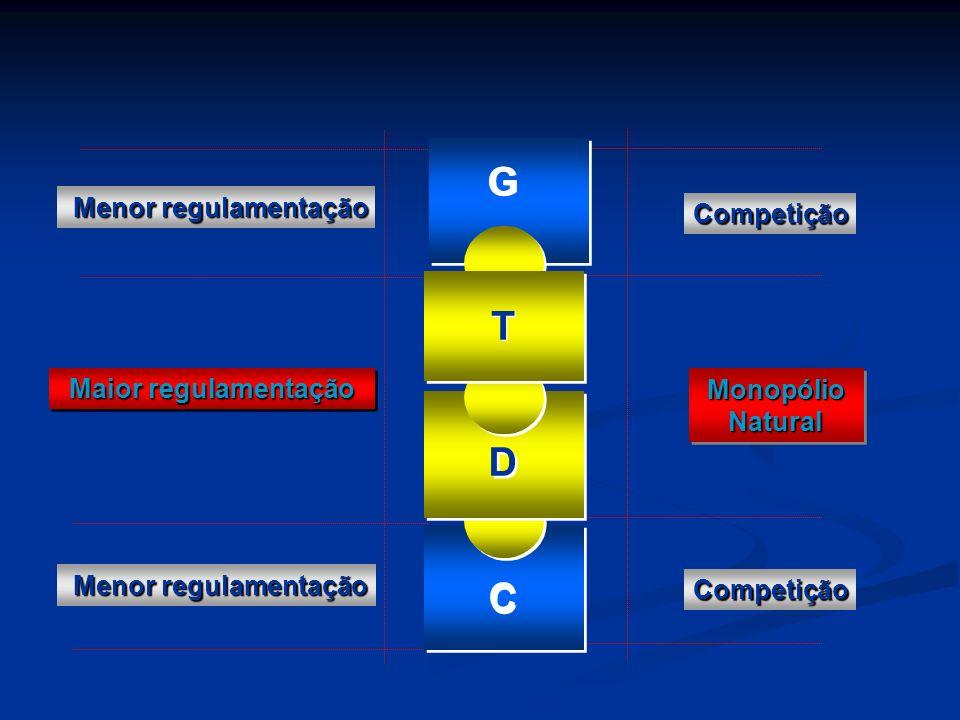 G T D C Menor regulamentação Competição Maior regulamentação
