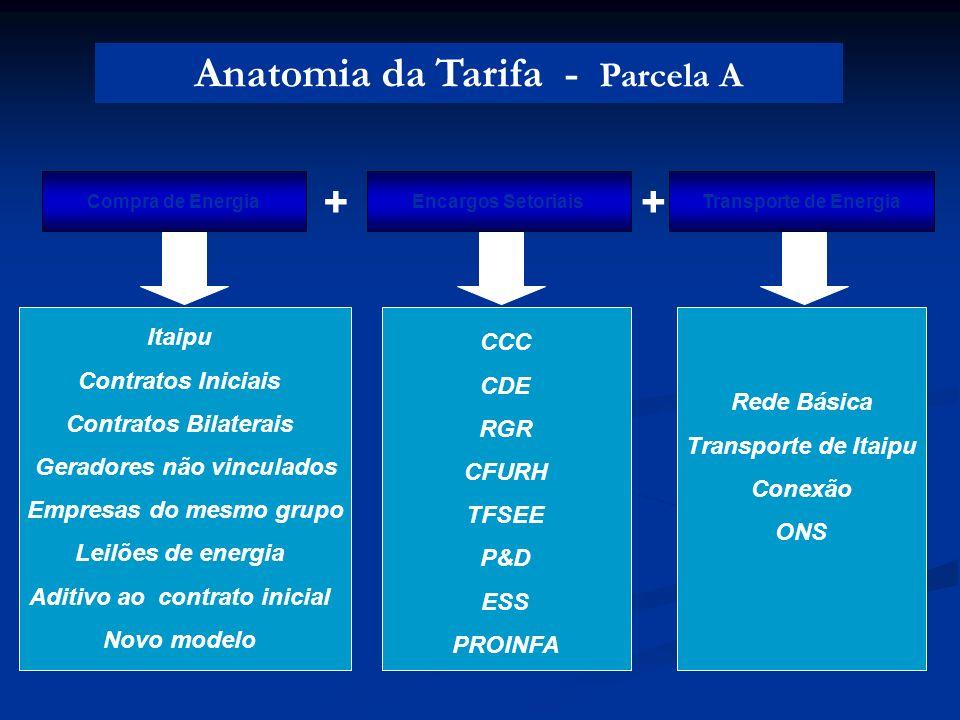 Anatomia da Tarifa - Parcela A