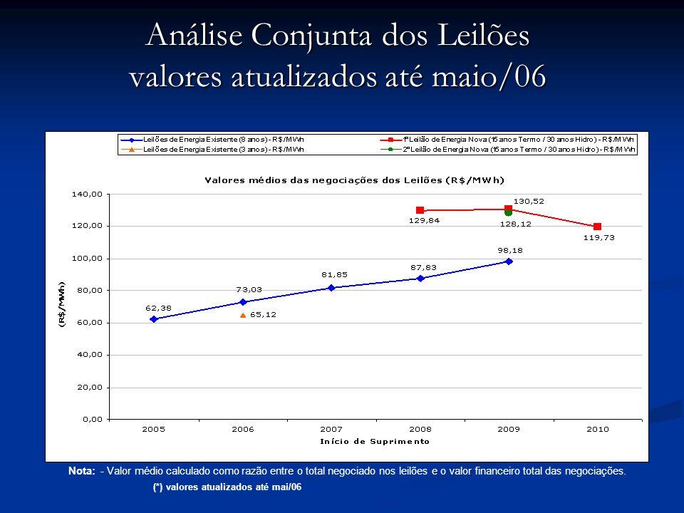 Análise Conjunta dos Leilões valores atualizados até maio/06