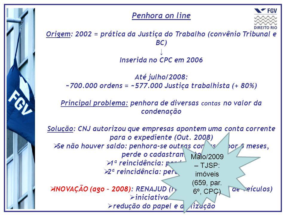 Penhora on line Origem: 2002 = prática da Justiça do Trabalho (convênio Tribunal e BC) ↓ Inserida no CPC em 2006.
