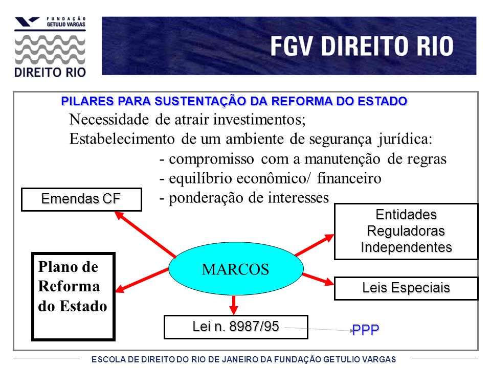 Entidades Reguladoras Independentes