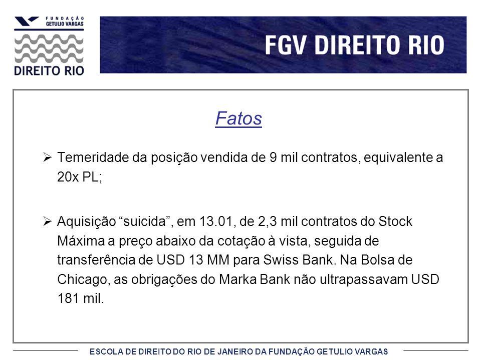 Fatos Temeridade da posição vendida de 9 mil contratos, equivalente a 20x PL;