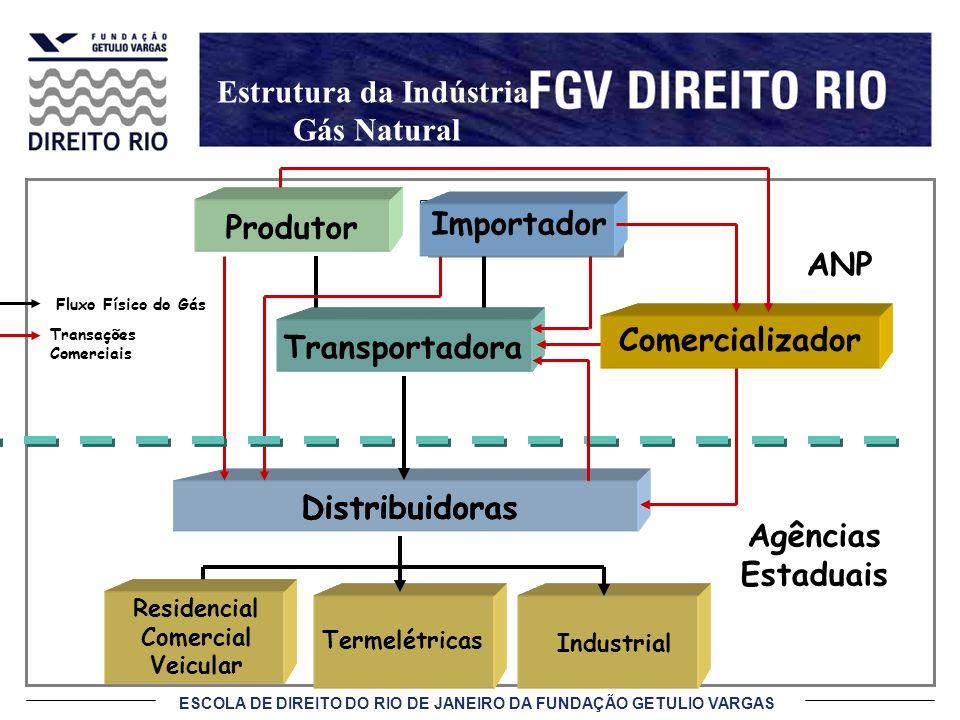 Estrutura da Indústria