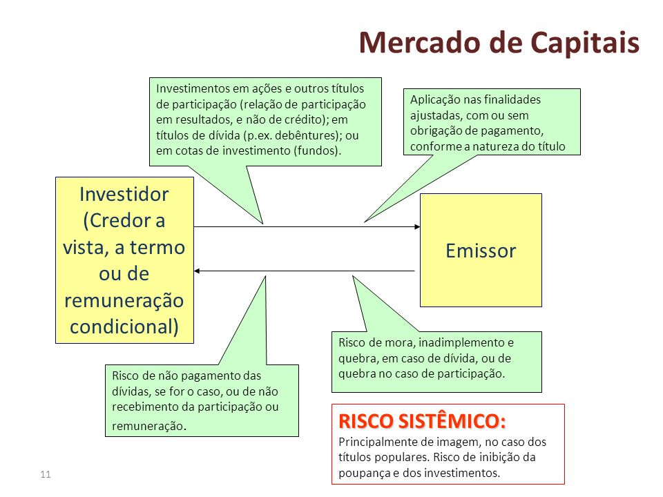 Investidor (Credor a vista, a termo ou de remuneração condicional)