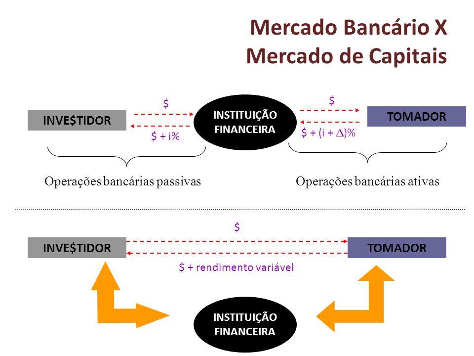 Mercado Bancário X Mercado de Capitais