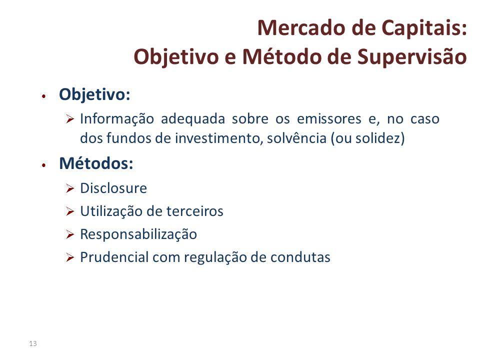 Objetivo e Método de Supervisão