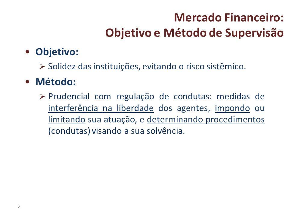 Mercado Financeiro: Objetivo e Método de Supervisão