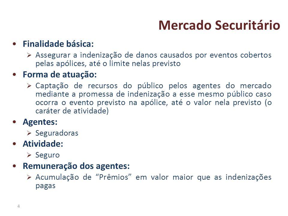 Mercado Securitário Finalidade básica: Forma de atuação: Agentes: