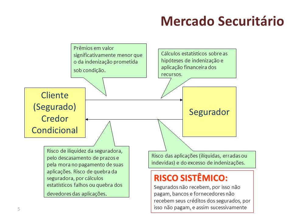 Cliente (Segurado) Credor Condicional